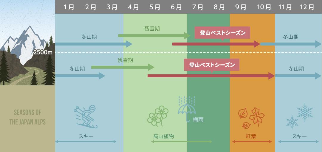 日本アルプスの登山シーズン